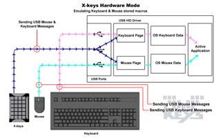 Integration Hardware