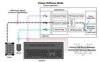 Integration Software Custom